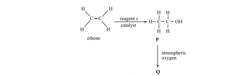 Ethanol from ethene