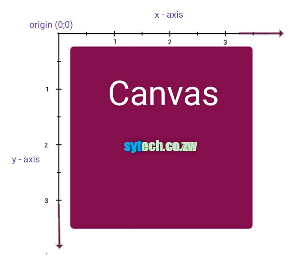 Canvas coordinates
