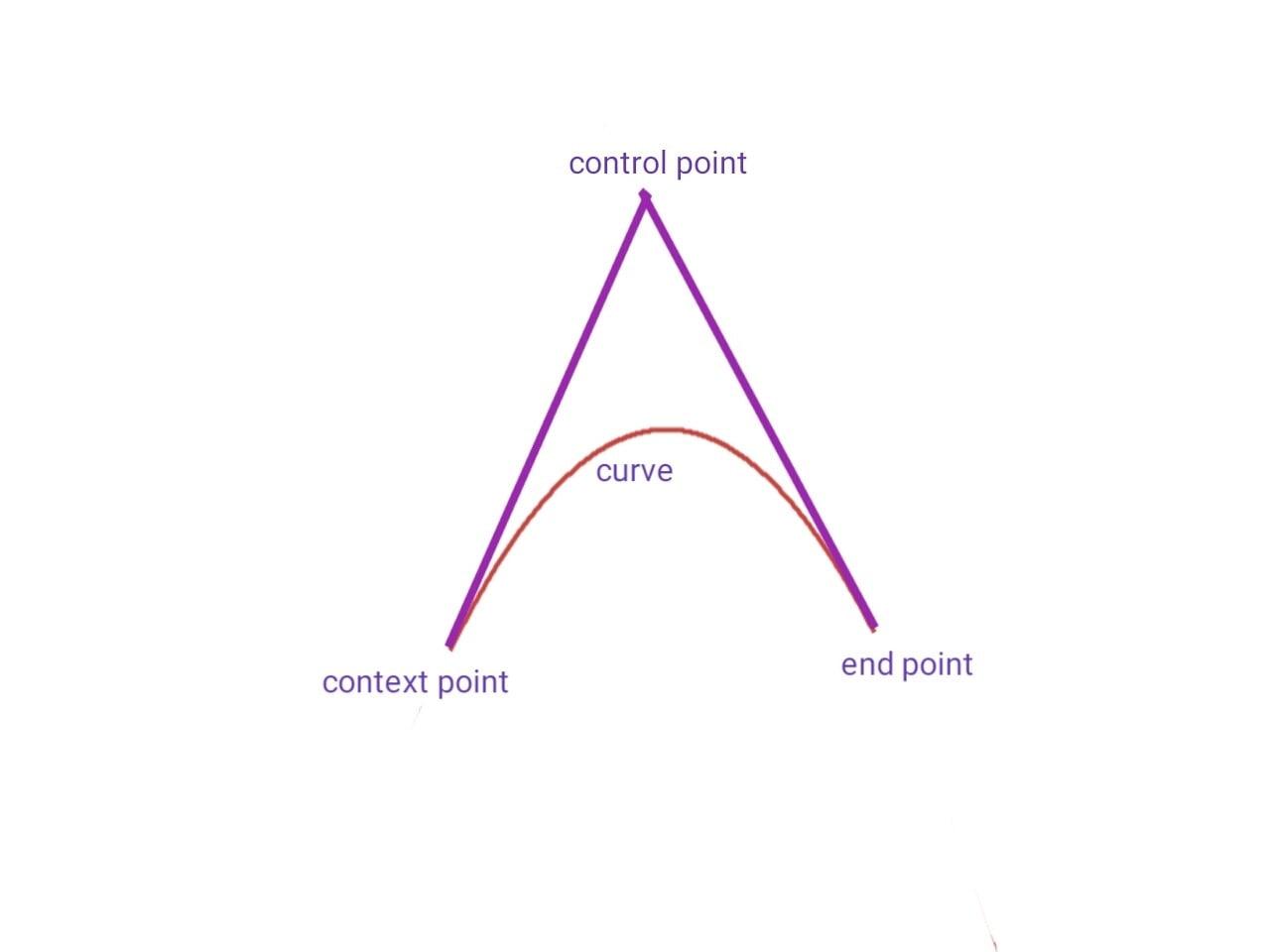 quadratic bezier curve