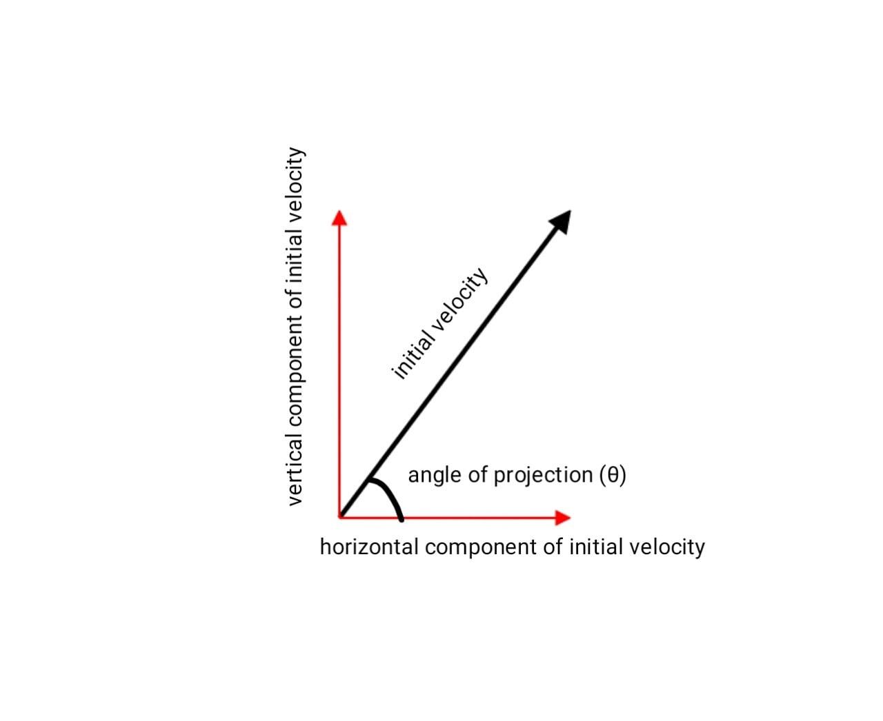 Resolving initial velocity