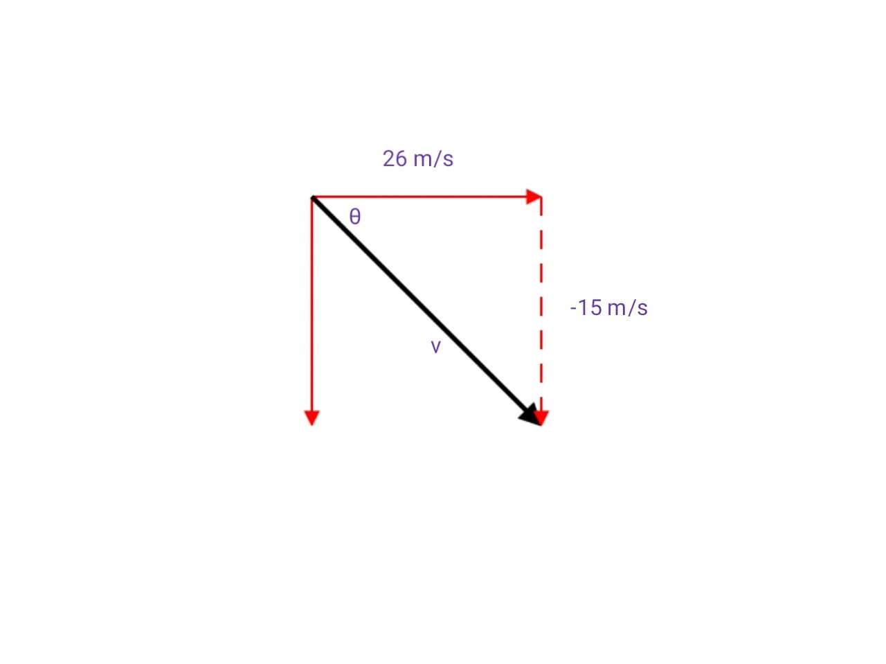 Resolving a vector